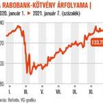 Jó hozam a Rabobank kötvényével