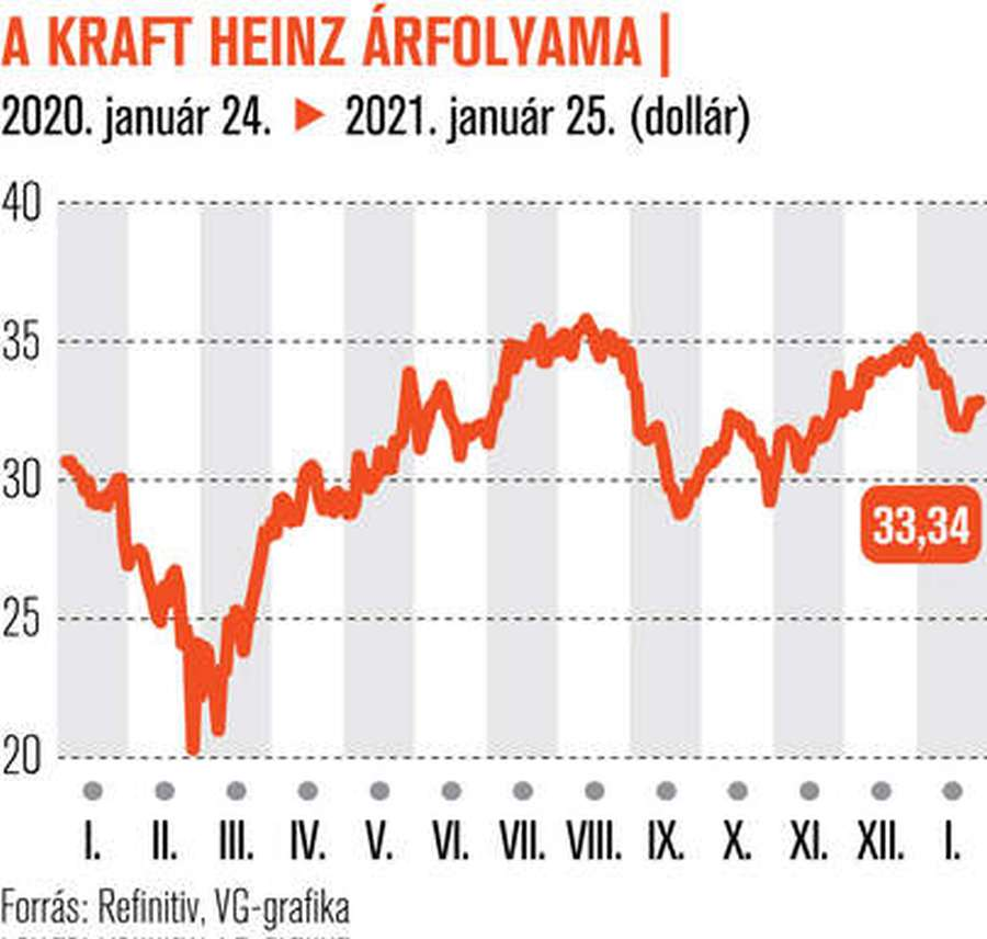 Alulértékelt lehet a Kraft Heinz